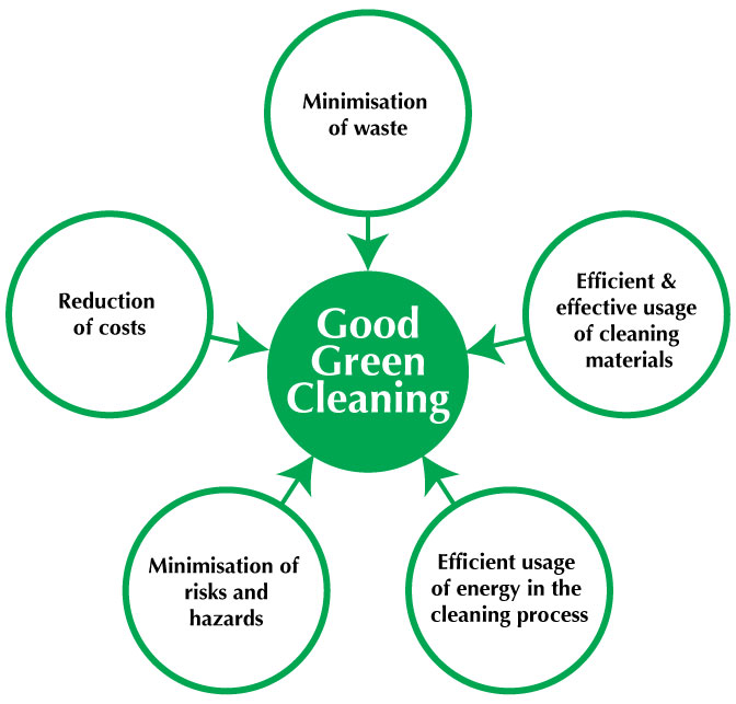 green-cleaning-chart