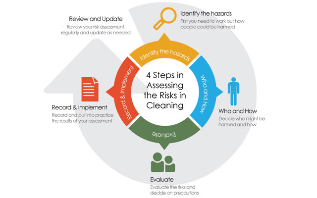 Futureclean Assured Systems   A Quick Guide To Risk Assessment For ...